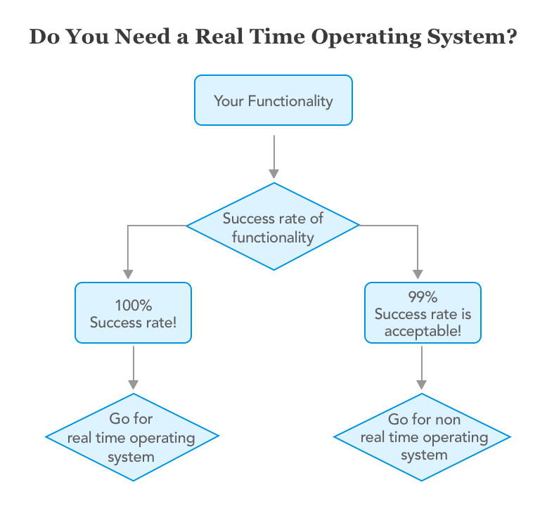 Do you need Real Time Operating Systems in IoT