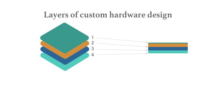 Layers of custom hardware design
