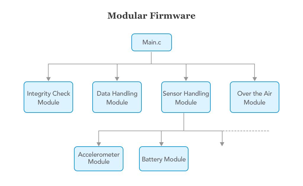 Modular Firmware development for IoT