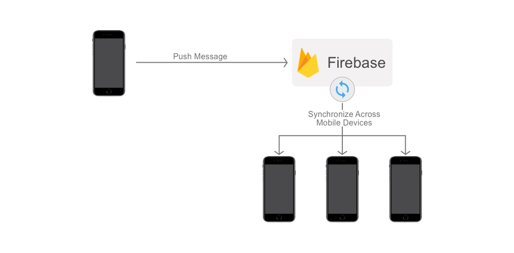 chat app architecture using Firebase