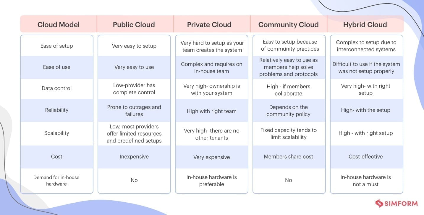 Cloud deployment models chart of comparative overview