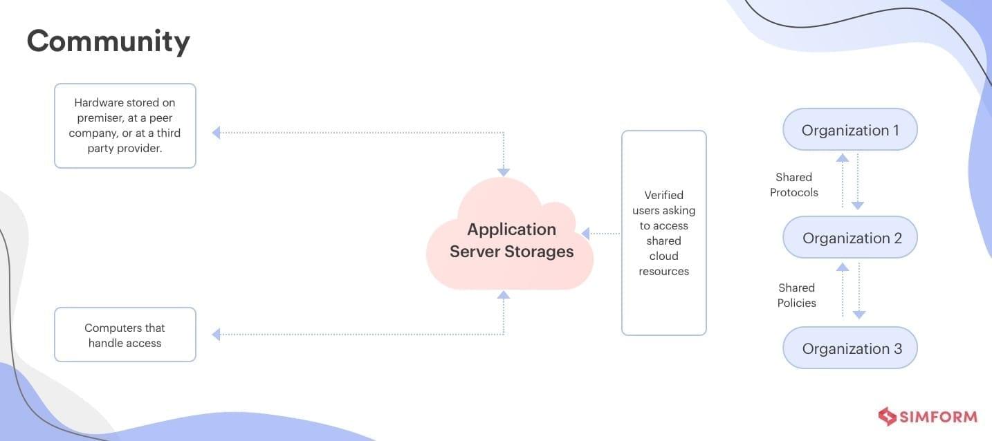 community cloud deployment model