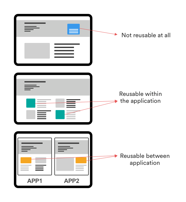 How to build an eCommerce app using ReactJS