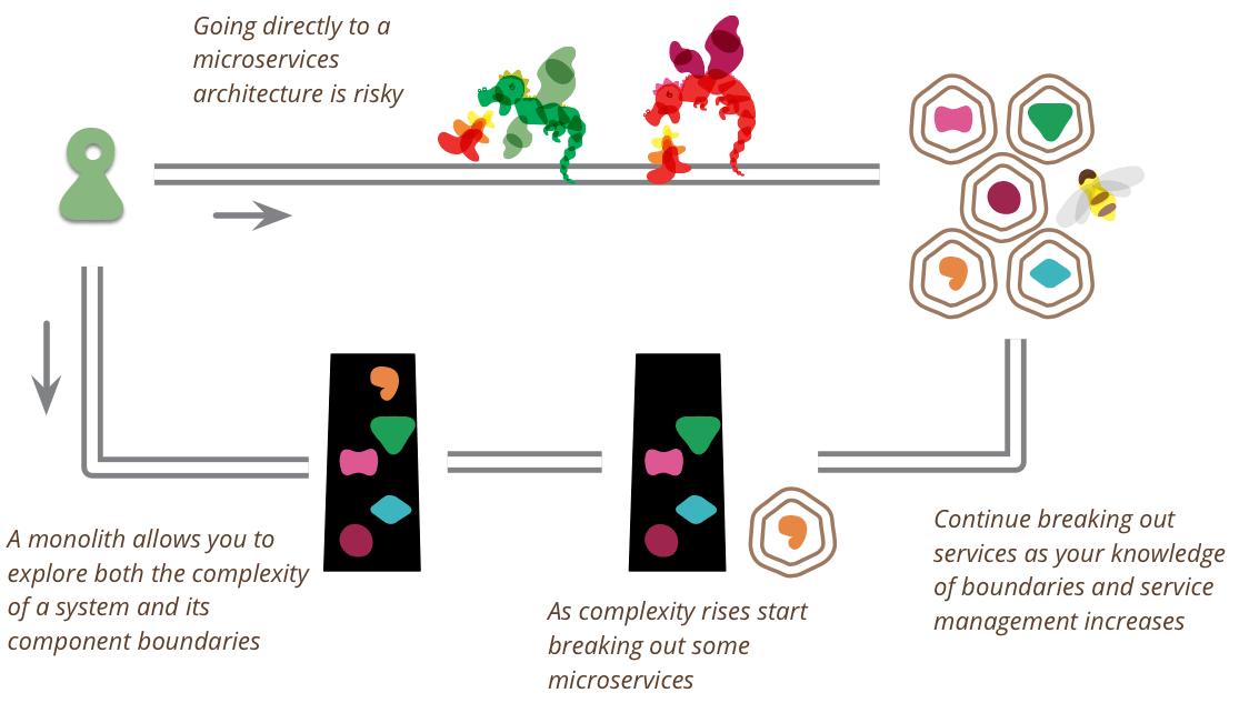 VMs vs IaaS vs Containers vs Serverless