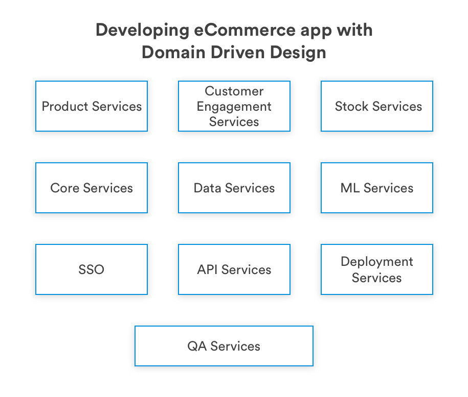 Developign eCommerce app with a domain driven design