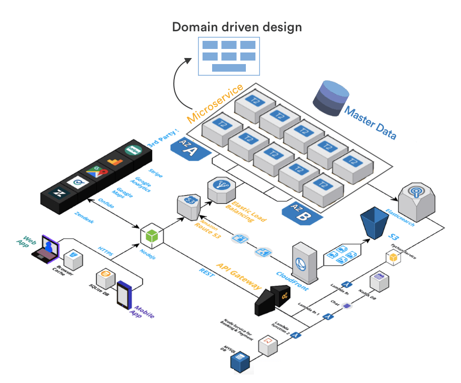 Microservice based architecture for ecommerce apps