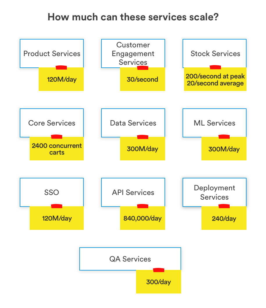 developing ecommerce apps with microservices