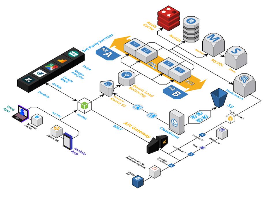 eCommerce app technical architecture