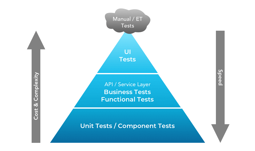 functional testing vs unit testing