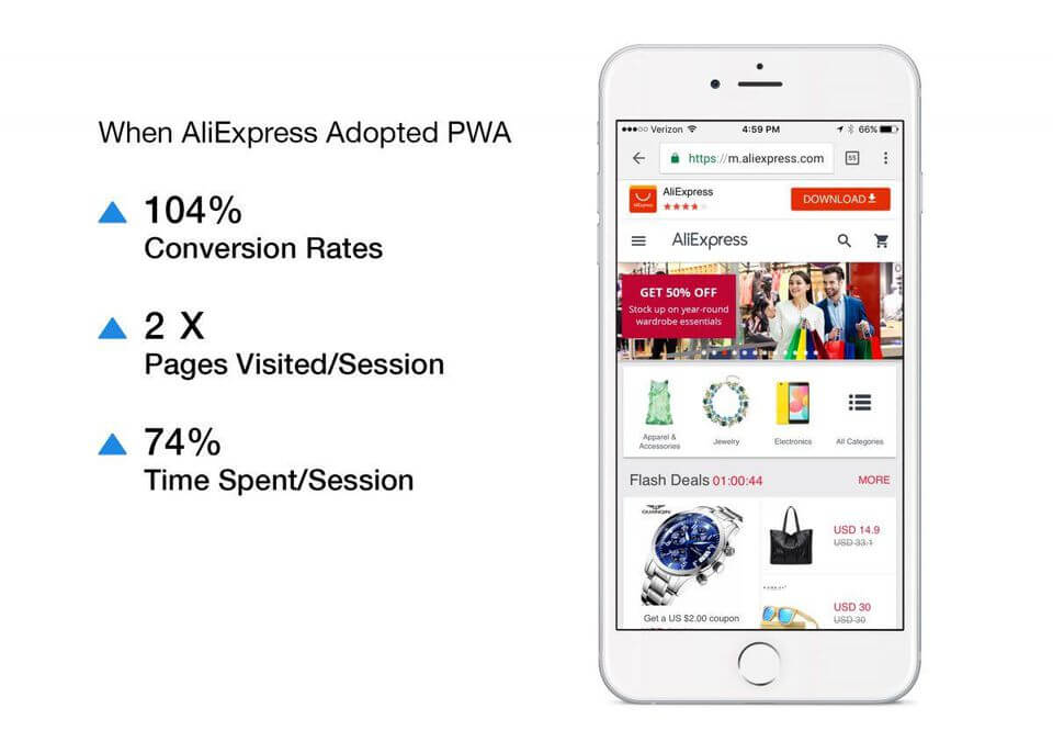 Aliexpress PWA results