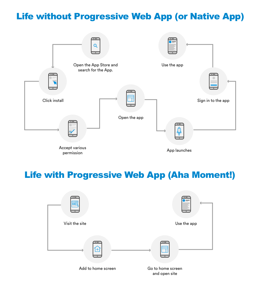 App install process PWA vs Native