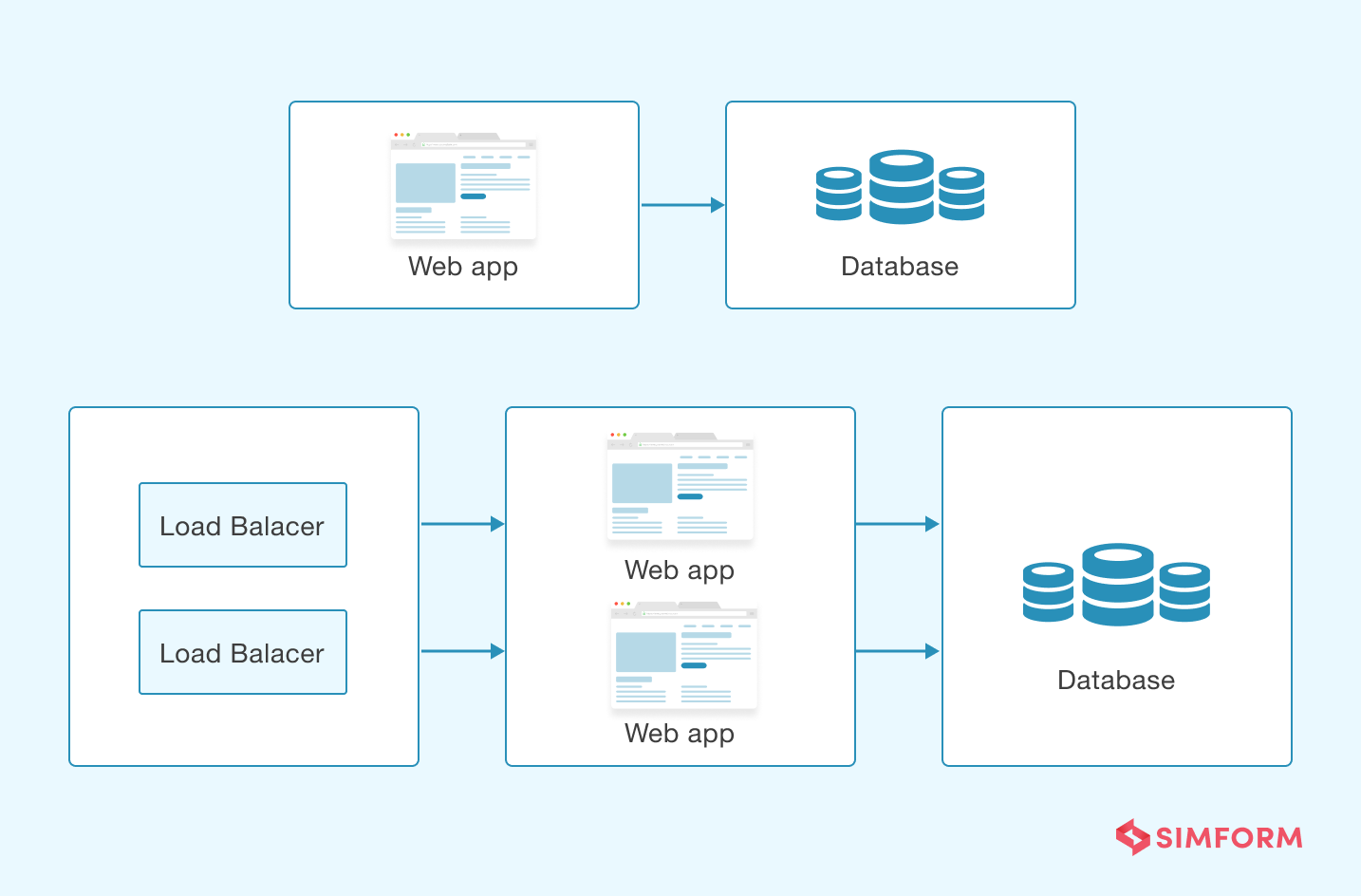 scalable web application
