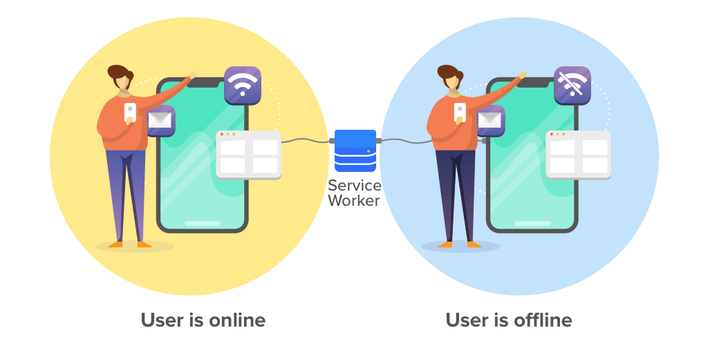 Offline PWA with service worker