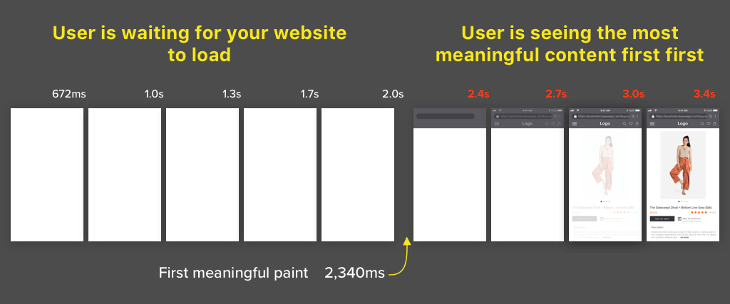 eCommerce PWA first meaningful paint