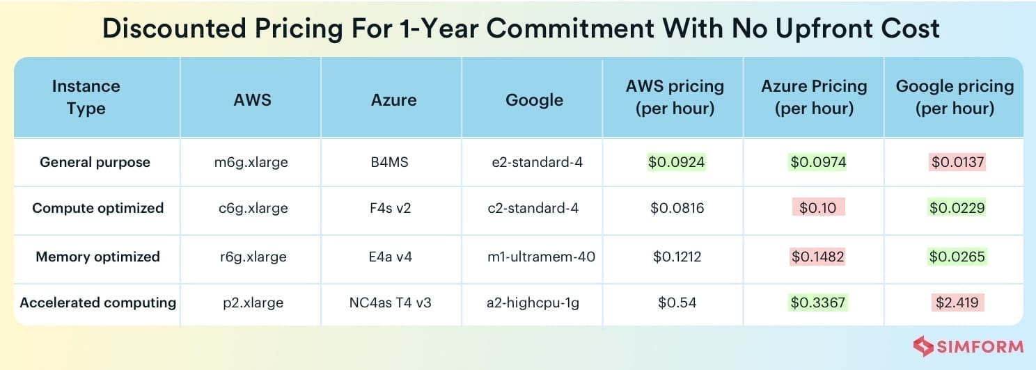 AWS vs Azure vs Google Cloud: Cloud Pricing Comparison