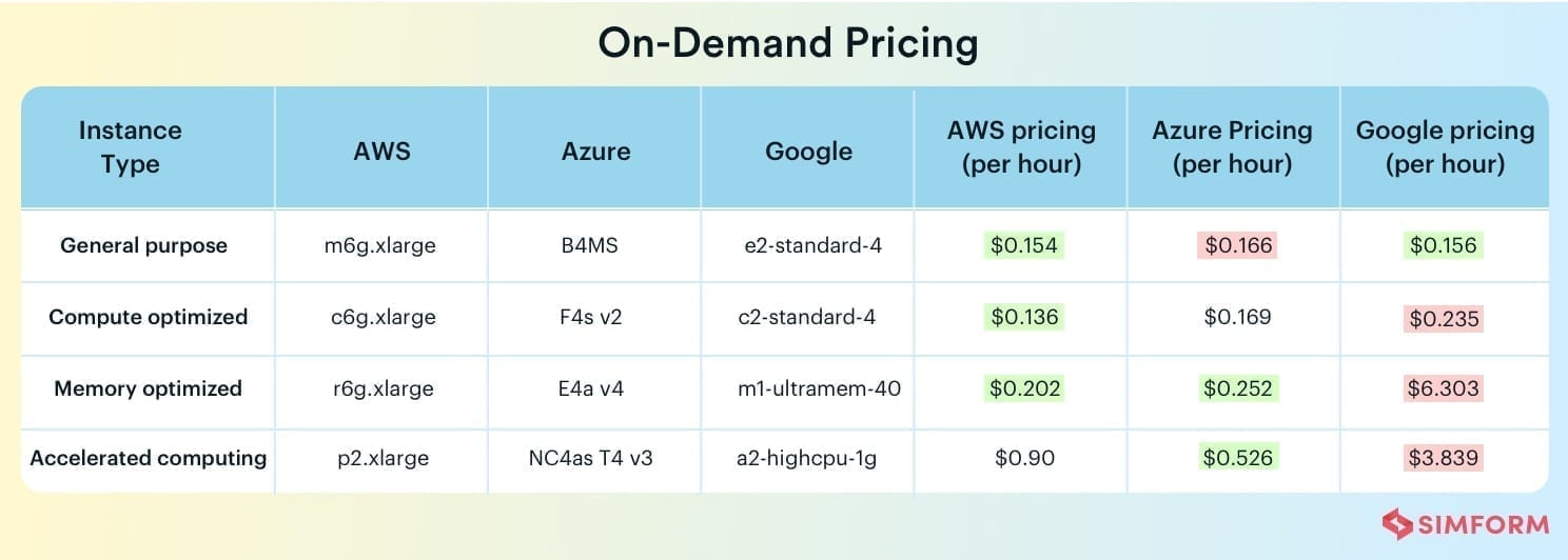 On Demand Pricing