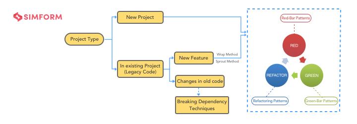 TDD_roadmap