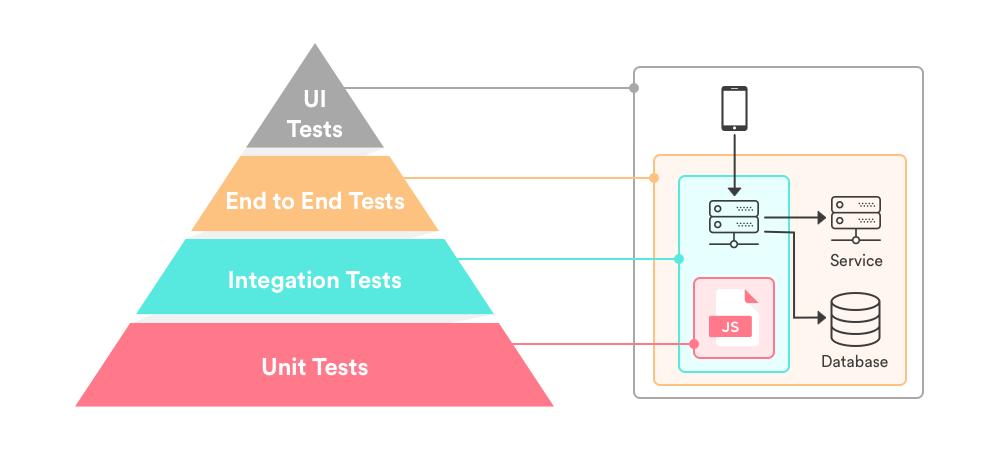 Microservice testing strategies