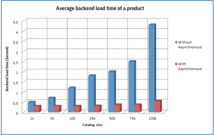 Average backend load time of a product