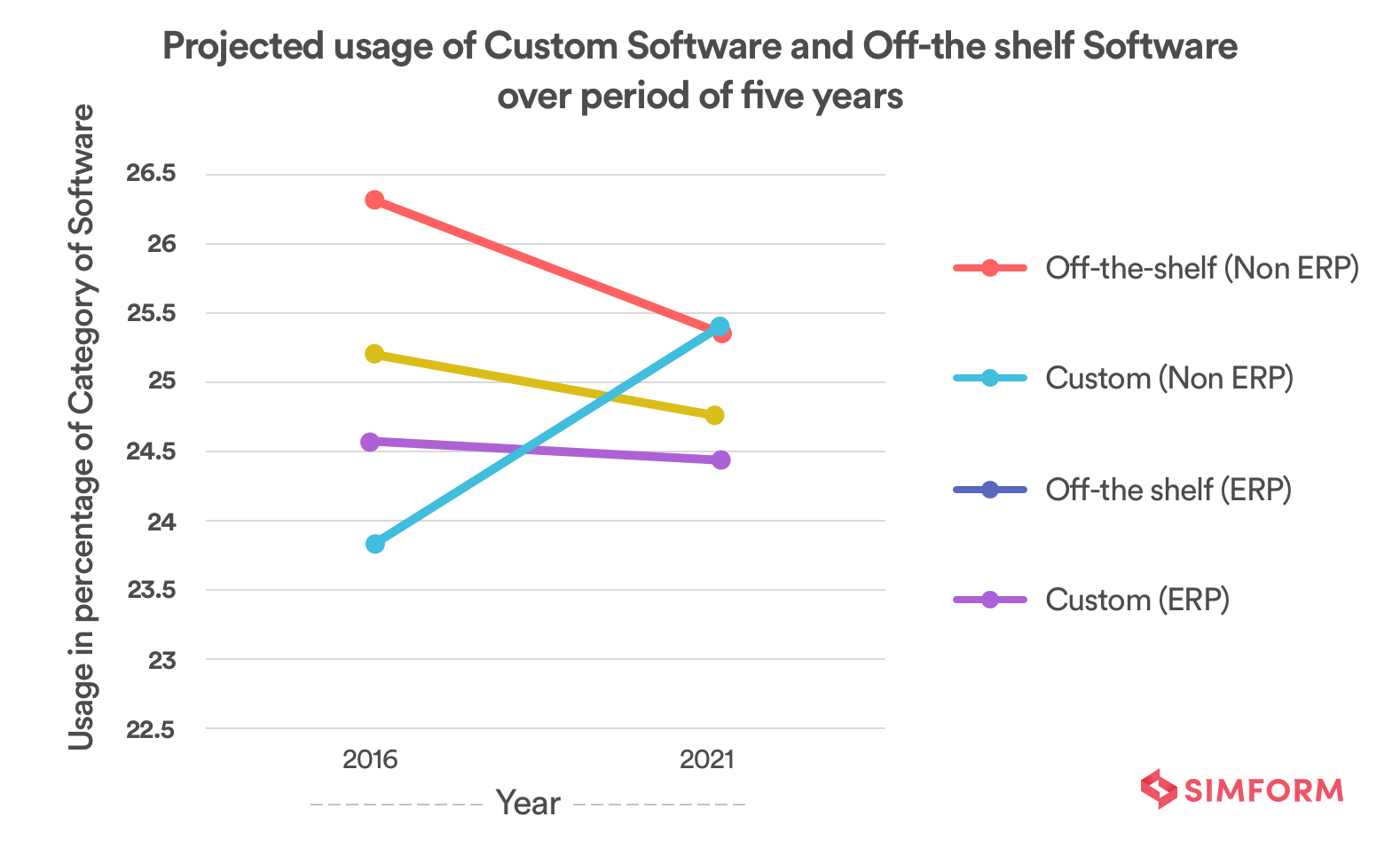 Custom Software vs Off-the-shelf Software