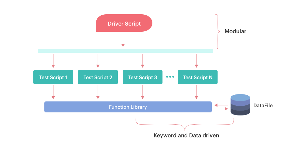 Hybrid Testing Framework