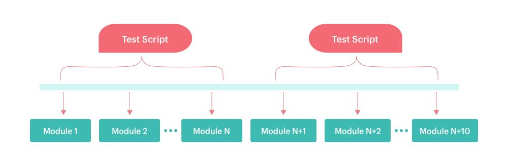 Modular Based Testing Framework