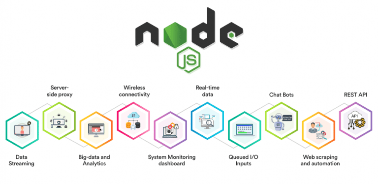Node.JS Use Cases Cover Image