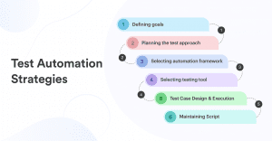 Test Automation Strategies