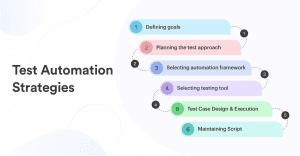 Test Automation Strategies