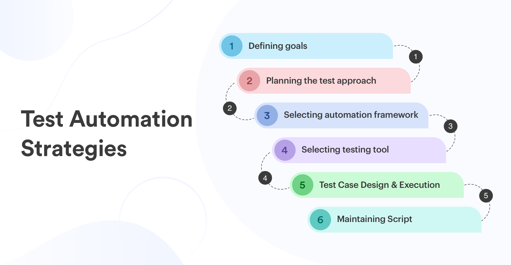 How To Build A Test Automation Strategy