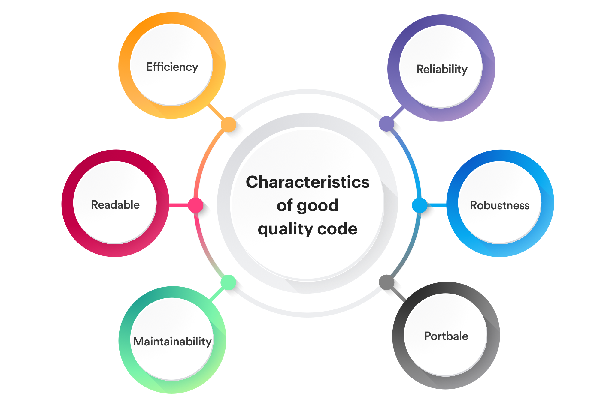 characteristics of good quality code