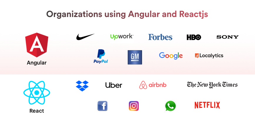 Angular vs React js Popular brand