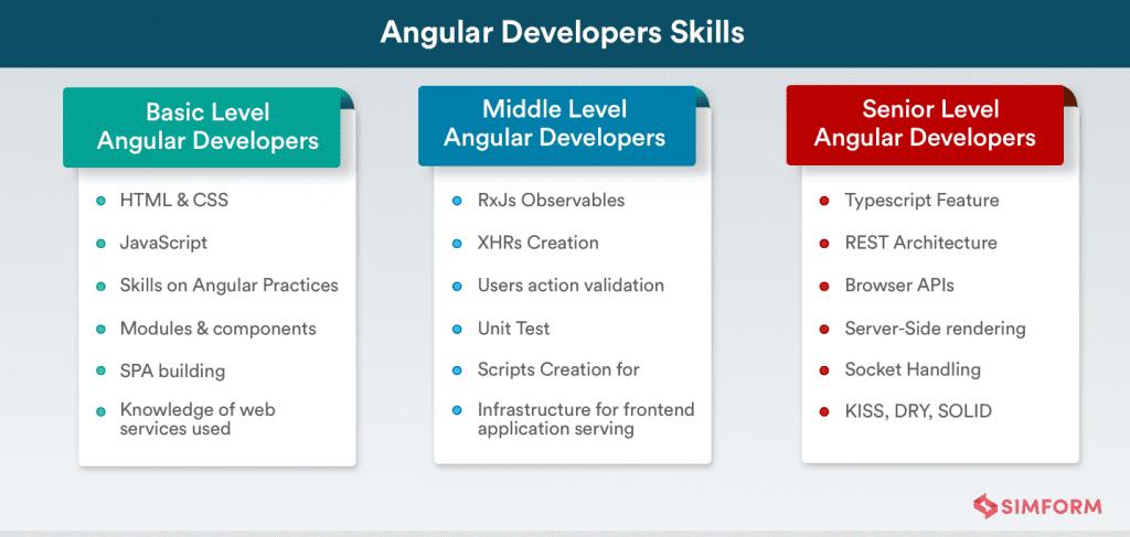 hire angular developer