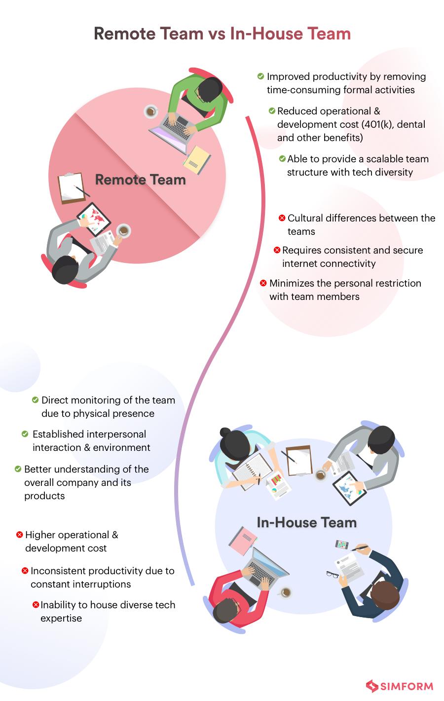 remote teams vs inhouse teams
