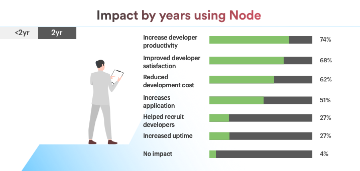 Impacts by years using Nodejs