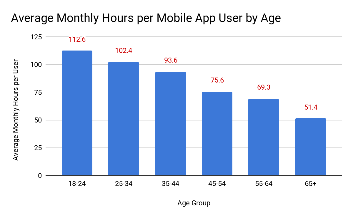app usage statistics - Monthly hours per user by age
