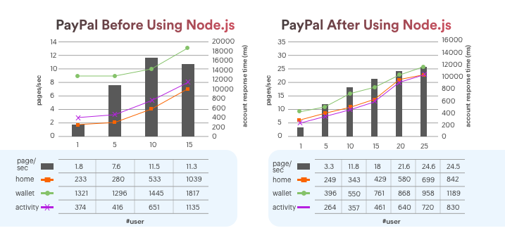 PayPal Performance using Nodejs