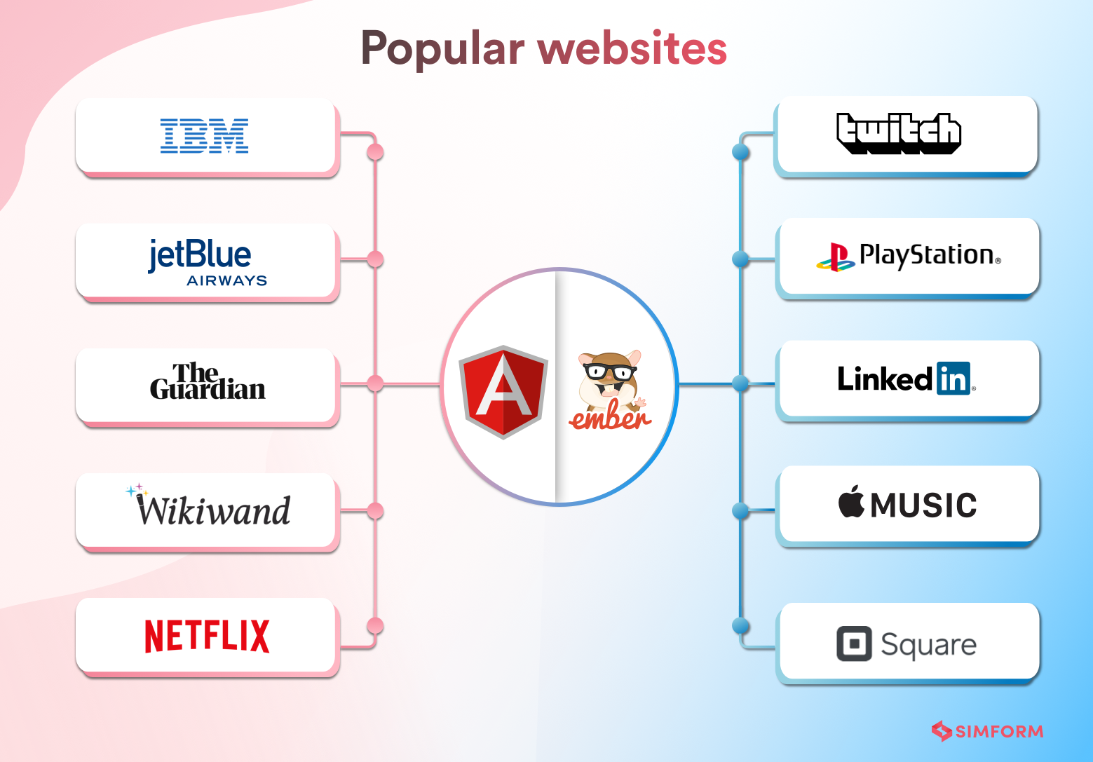 PopularWebsitesUsingAngularjsEmberjs