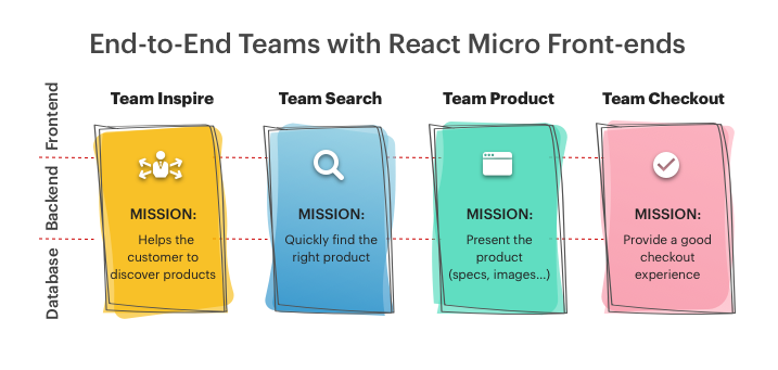 React micro front-ends