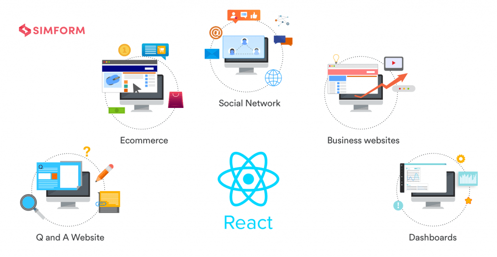 Why use react