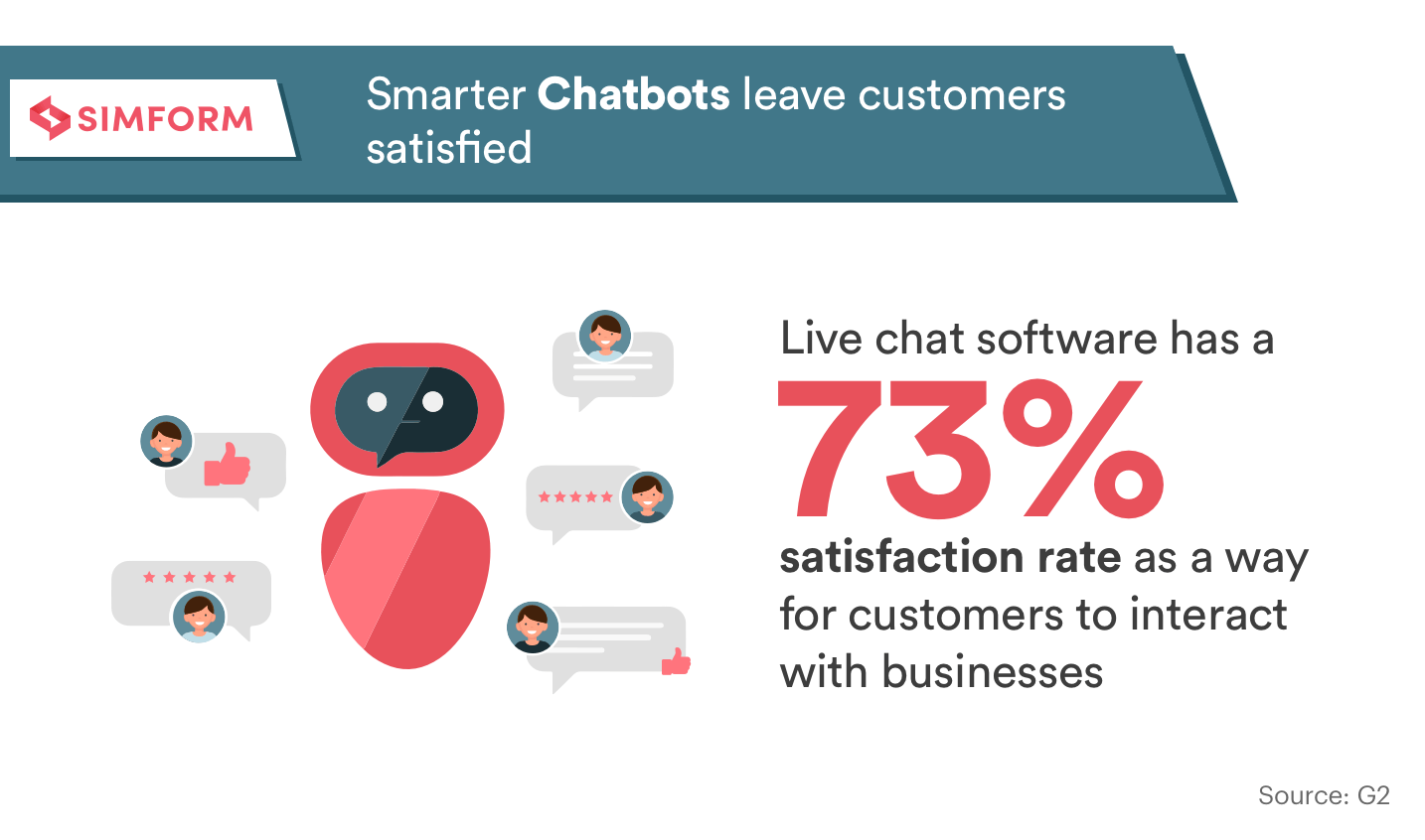 Ace customer interactions with smarter Chatbots