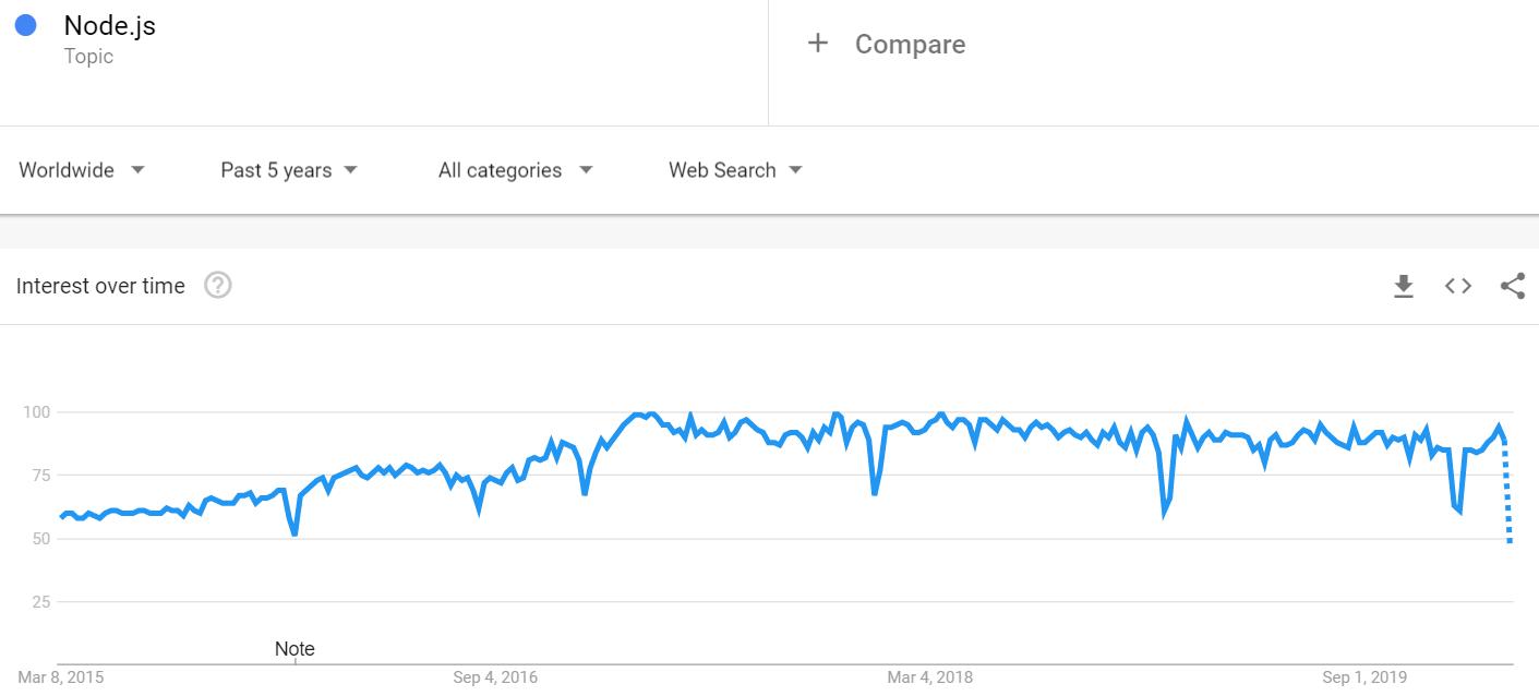 Node js - Popularity - Google Trends