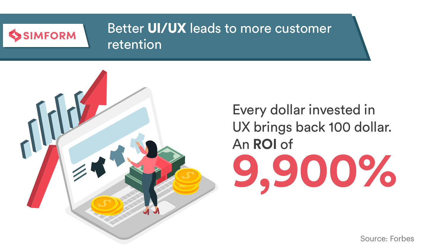 Better UI/UX leads to more customer retention