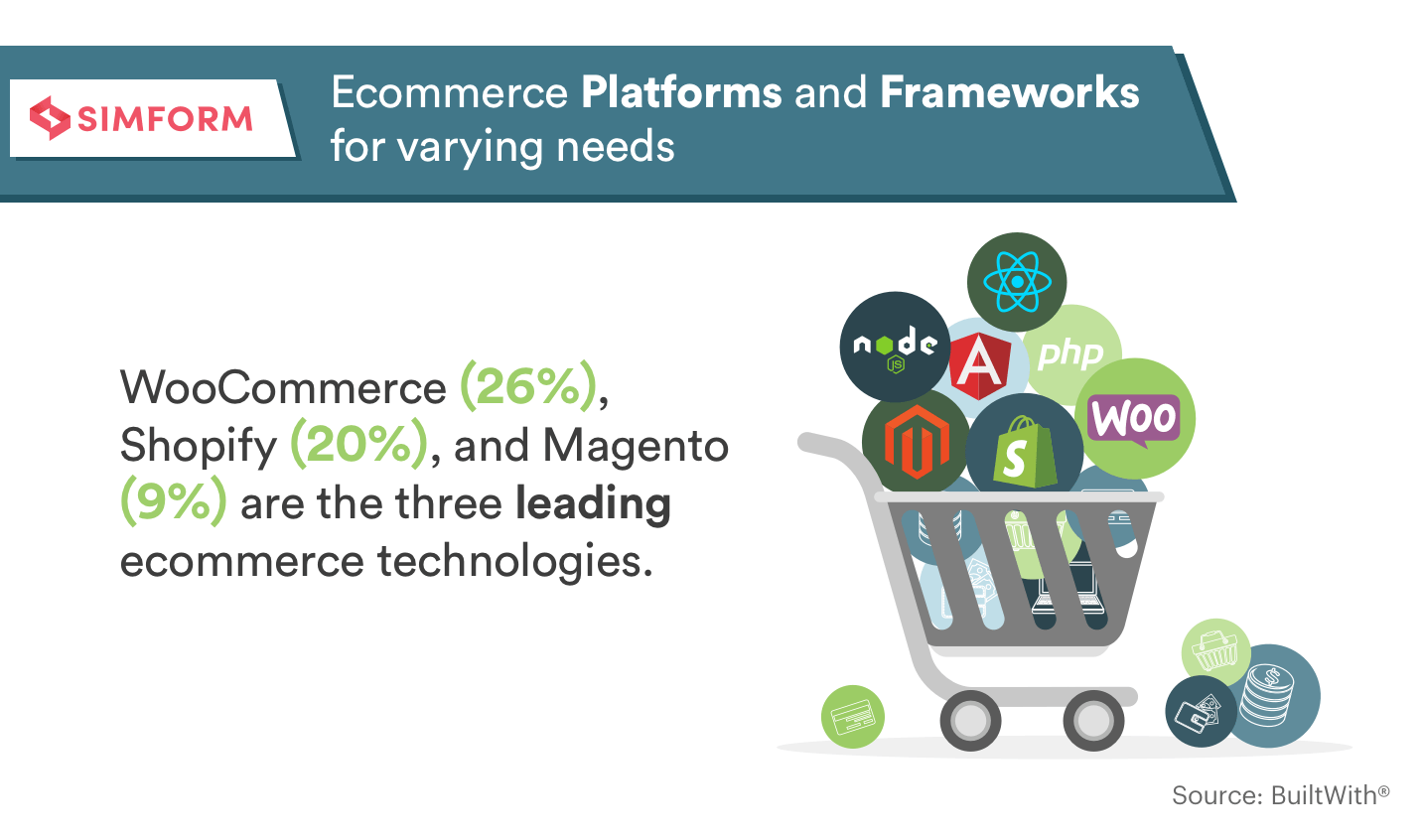 Ecommerce platforms and frameworks for varying needs