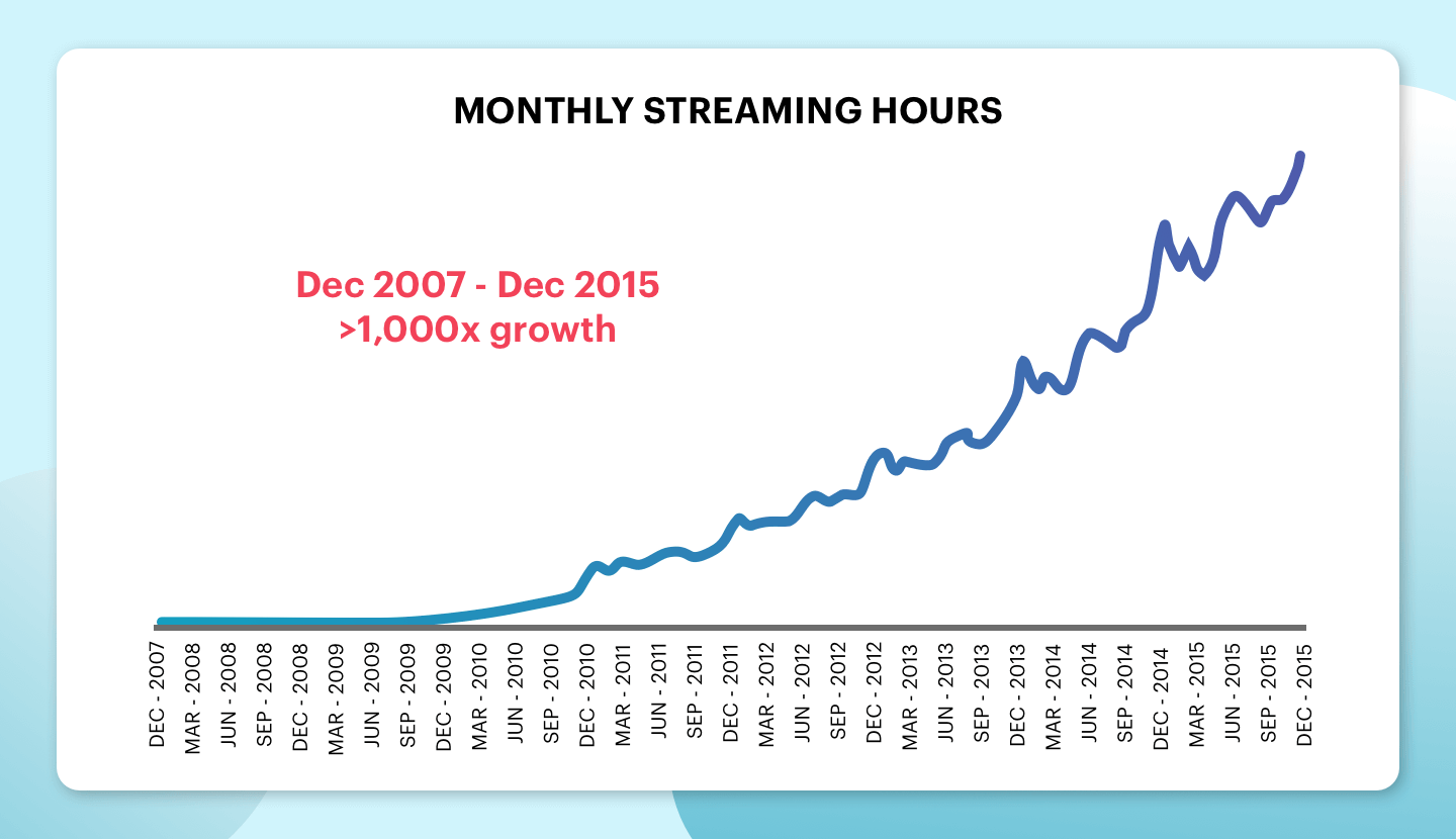 Netflix-Streaming-hours