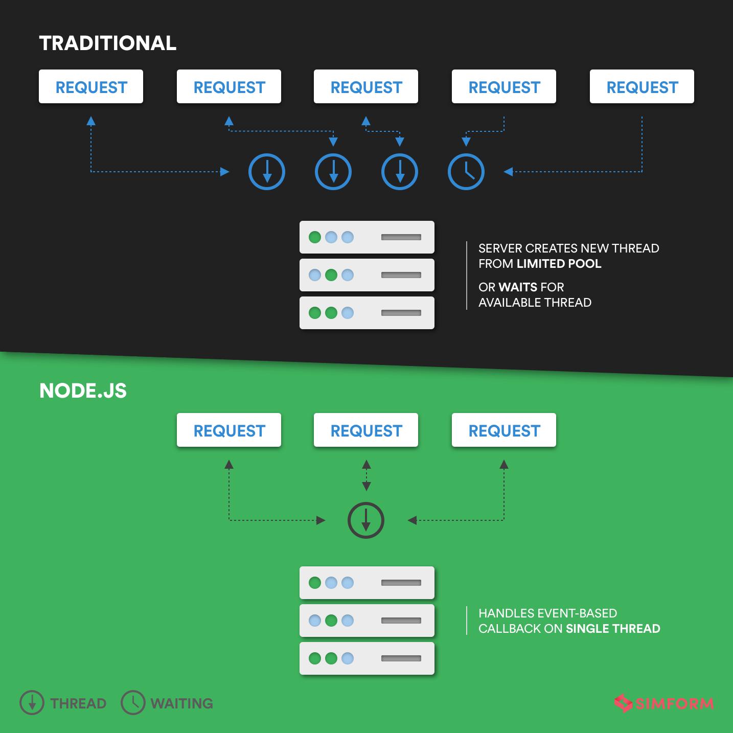 traditional vs node.js server thread