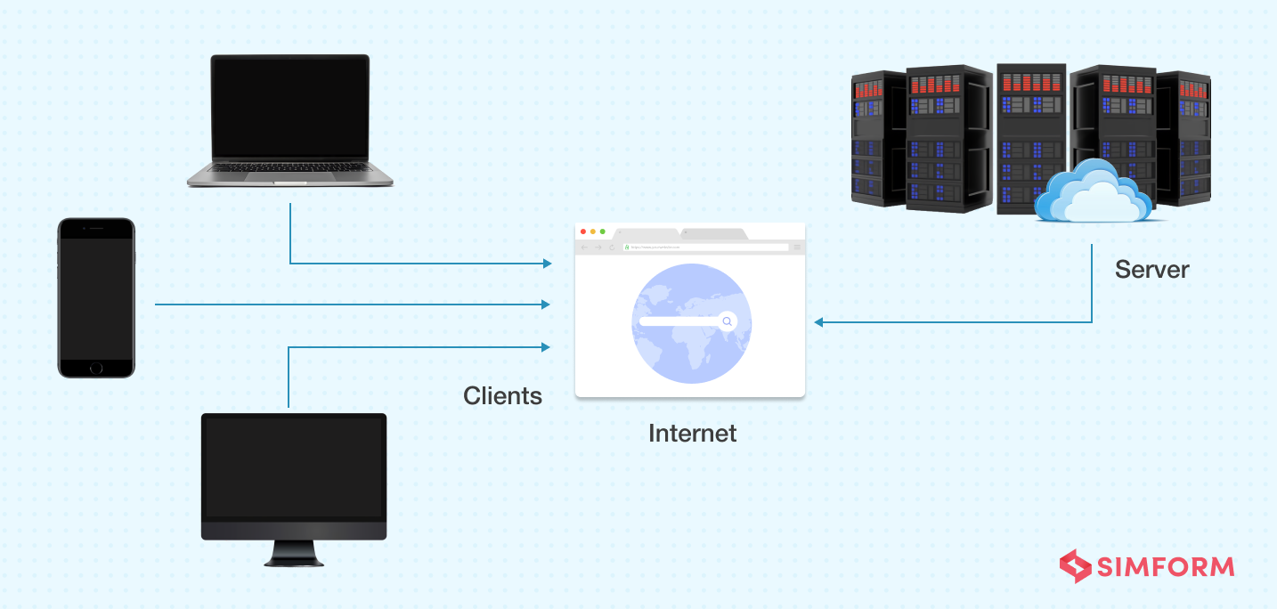 Client Server Architecture Pattern