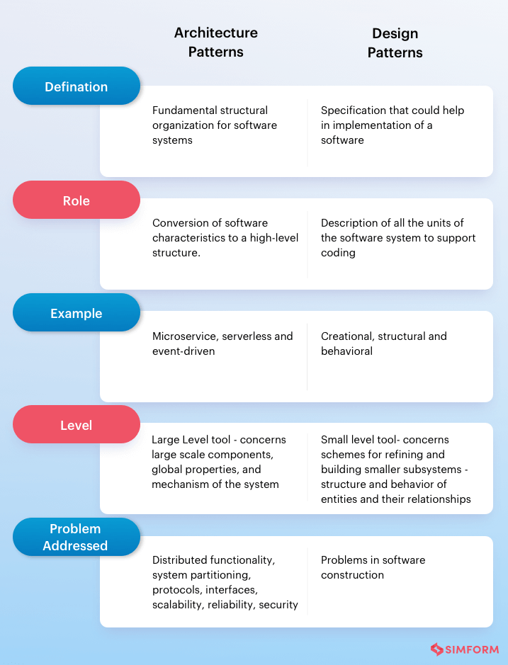 Software Architecture Patterns vs Design Patterns