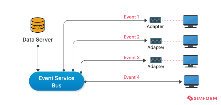 Event-Driven Architecture Pattern