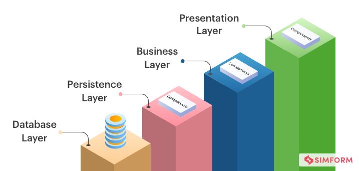 Layered Architecture Pattern